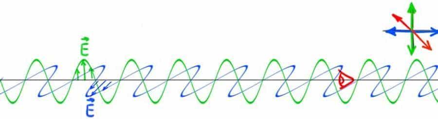 Circular Polarization