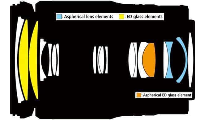 Optical Design of Nikkor Z 24-200mm F/4-6.3 VR